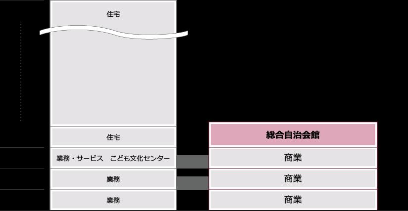 川崎市総合自治会館立面図